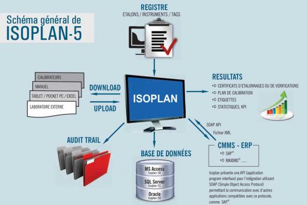 Logiciel de gestion des étalonnages ISOPLAN