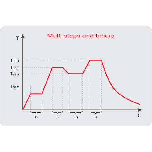 Graphe séquence d'enceintes thermostatiques à variation rapide de température TK-CKLT F