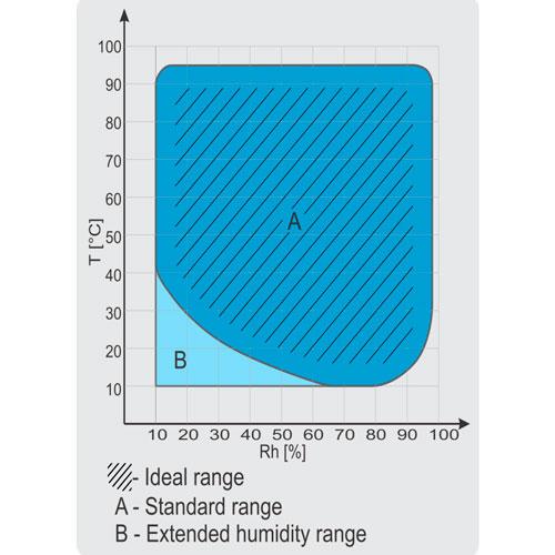 Graphe de limites de fonctionnement des enceintes climatiques KK-CHLT